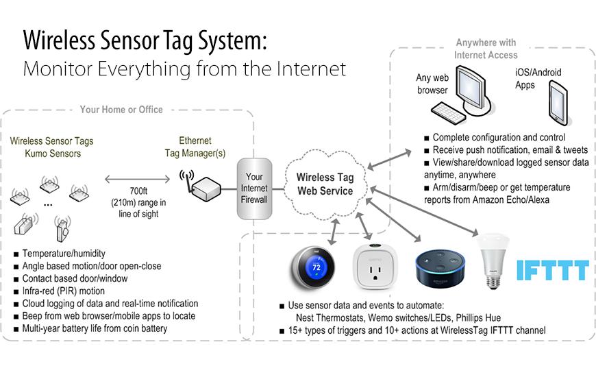 Тех. поддержка оборудования Wireless Sensor Tags