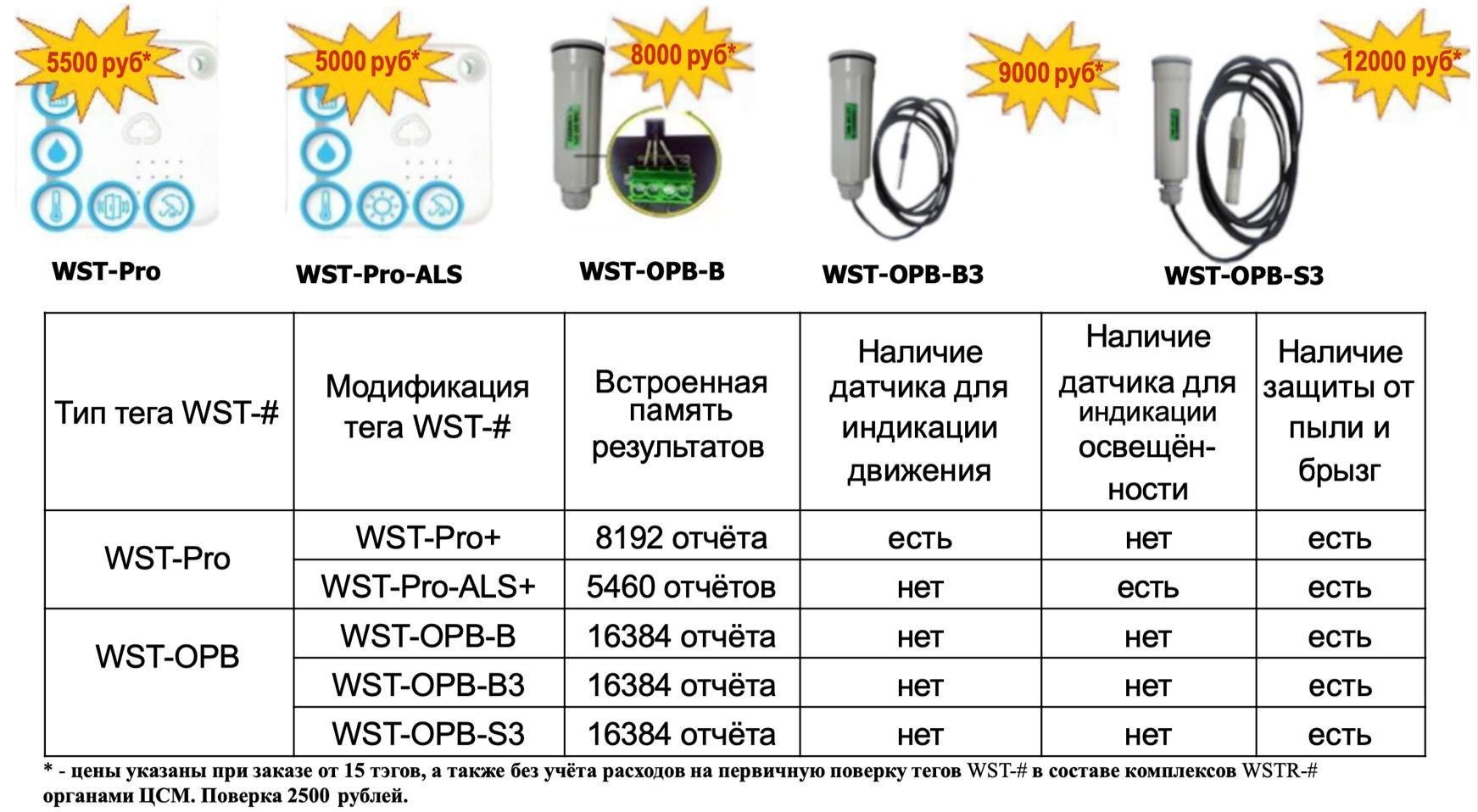 Цены для систем мониторинга температур и влажности на складе WST